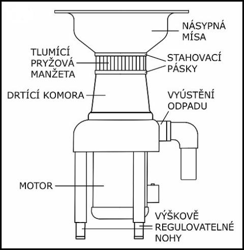Obrázek galerie pro produkt Ecomaster Commercial + DÁREK, Profi drtič kuchyňského odpadu do gastroprovozů