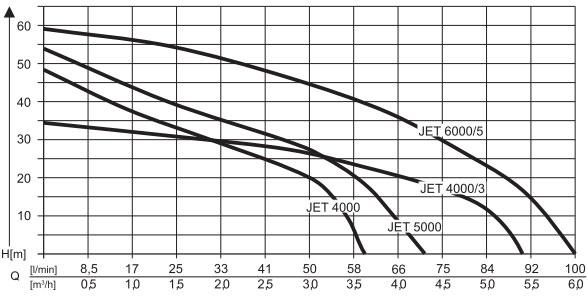 Obrázek galerie pro produkt AL-KO Jet 6000/5 Premium + AKCE Servis+, Zahradní čerpadlo na vodu /112844/, s výtlakem 60m