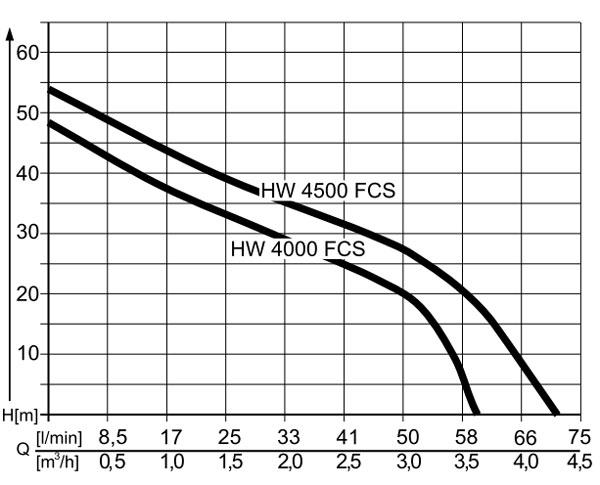 Obrázek galerie pro produkt AL-KO HW 4500 FCS Comfort + Komfort servis, Domácí vodárna s dopravní výškou 50m /112850/