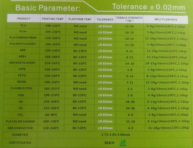 Obrázek galerie pro produkt Sunlu Transparent 0103 Průhledná 1,75mm/1kg 3D Printer Filament PLA Tisková struna pro 3D tiskárny